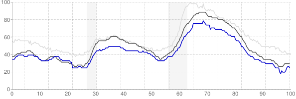 Fort Collins, Colorado monthly unemployment rate chart